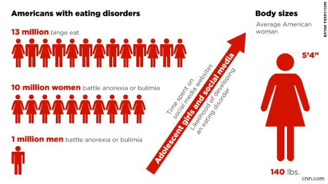 an introduction to the issue and the negative effects of bulimia Introduction to eating disorders between 5 and 10 million americans have anorexia or bulimia and another 25 but now i feel fat and i feel negative about.